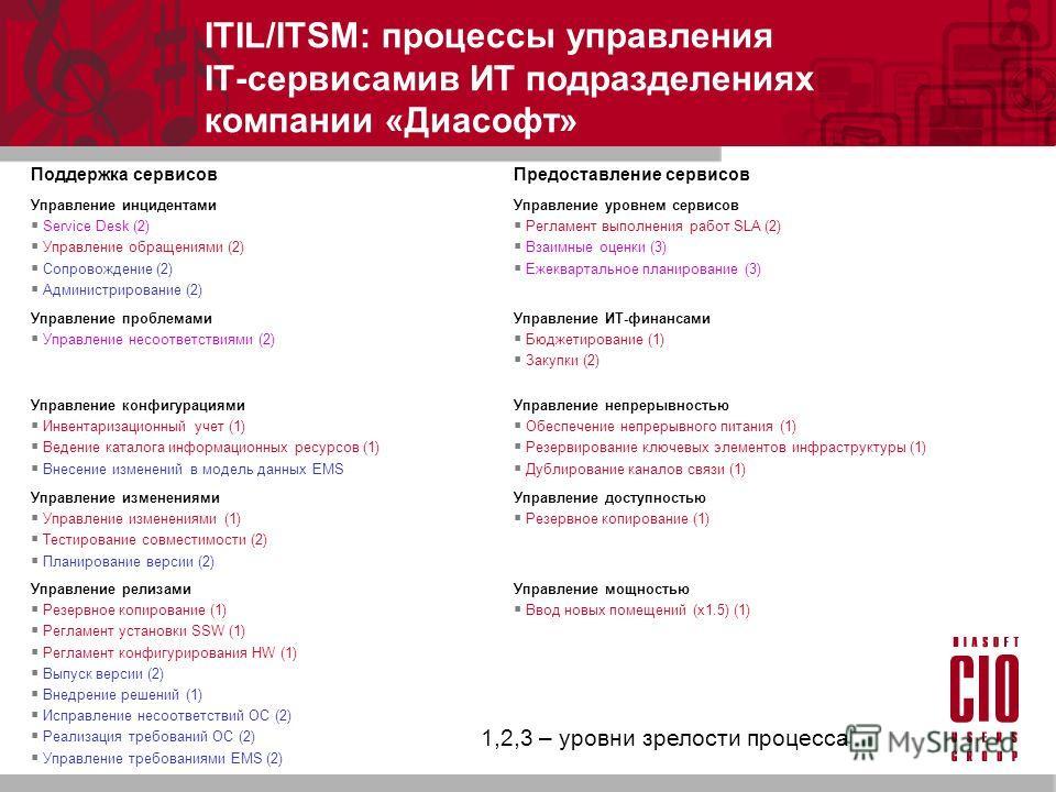 ITIL/ITSM: процессы управления IT-сервисамив ИТ подразделениях компании «Диасофт» Поддержка сервисовПредоставление сервисов Управление инцидентами Service Desk (2) Управление обращениями (2) Сопровождение (2) Администрирование (2) Управление уровнем