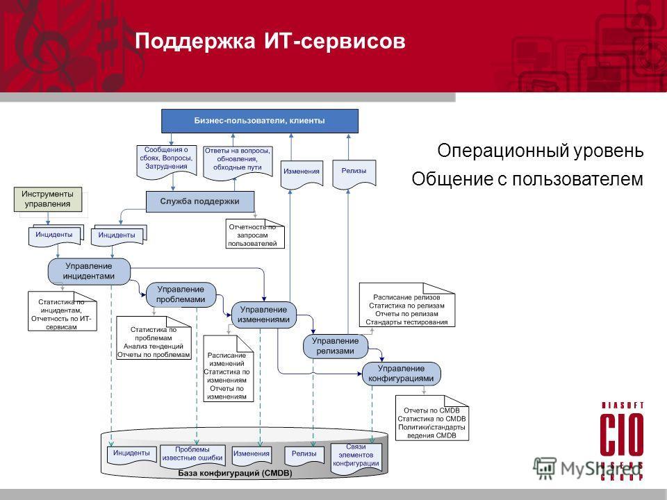 Поддержка ИТ-сервисов Операционный уровень Общение с пользователем