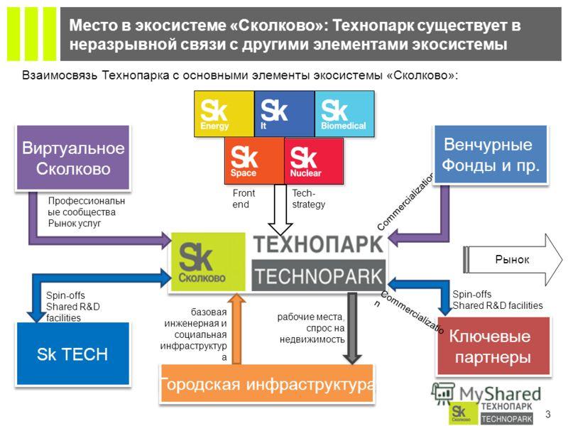3 Место в экосистеме «Сколково»: Технопарк существует в неразрывной связи с другими элементами экосистемы Городская инфраструктура Виртуальное Сколково Виртуальное Сколково Взаимосвязь Технопарка с основными элементы экосистемы «Сколково»: Профессион