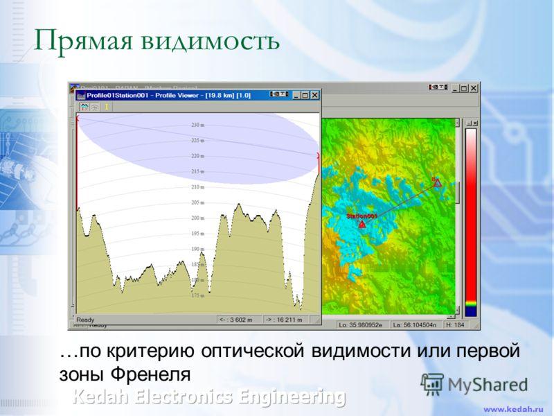 www.kedah.ru Прямая видимость …по критерию оптической видимости или первой зоны Френеля
