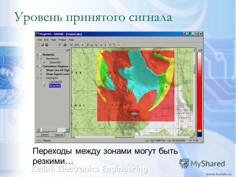 www.kedah.ru Уровень принятого сигнала Переходы между зонами могут быть резкими…