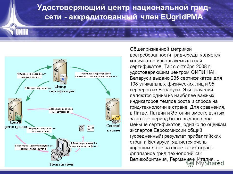 5 Удостоверяющий центр национальной грид- сети - аккредитованный член EUgridPMA Общепризнанной метрикой востребованности грид-среды является количество используемых в ней сертификатов. Так с октября 2008 г. удостоверяющим центром ОИПИ НАН Беларуси вы