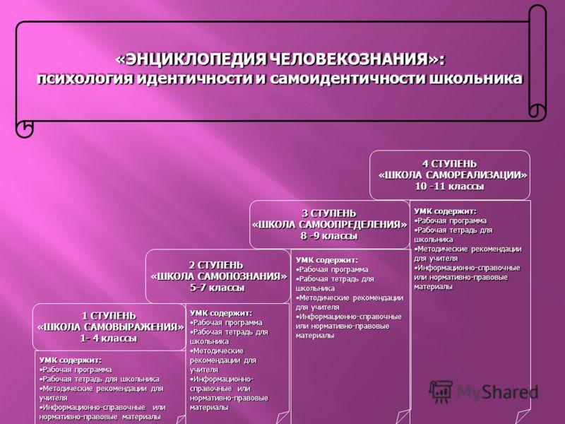 «ЭНЦИКЛОПЕДИЯ ЧЕЛОВЕКОЗНАНИЯ»: психология идентичности и самоидентичности школьника «ЭНЦИКЛОПЕДИЯ ЧЕЛОВЕКОЗНАНИЯ»: психология идентичности и самоидентичности школьника 1 СТУПЕНЬ «ШКОЛА САМОВЫРАЖЕНИЯ» 1- 4 классы 2 СТУПЕНЬ «ШКОЛА САМОПОЗНАНИЯ» 5-7 кла