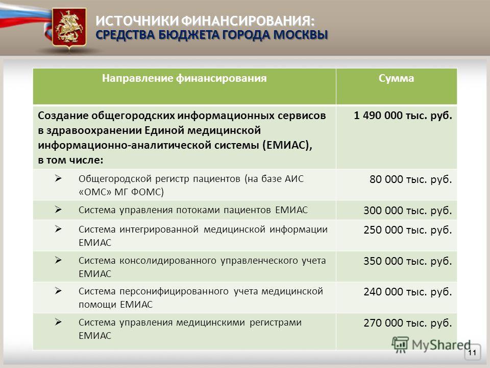 ИСТОЧНИКИ ФИНАНСИРОВАНИЯ: СРЕДСТВА БЮДЖЕТА ГОРОДА МОСКВЫ 11 Направление финансированияСумма Создание общегородских информационных сервисов в здравоохранении Единой медицинской информационно-аналитической системы (ЕМИАС), в том числе: 1 490 000 тыс. р