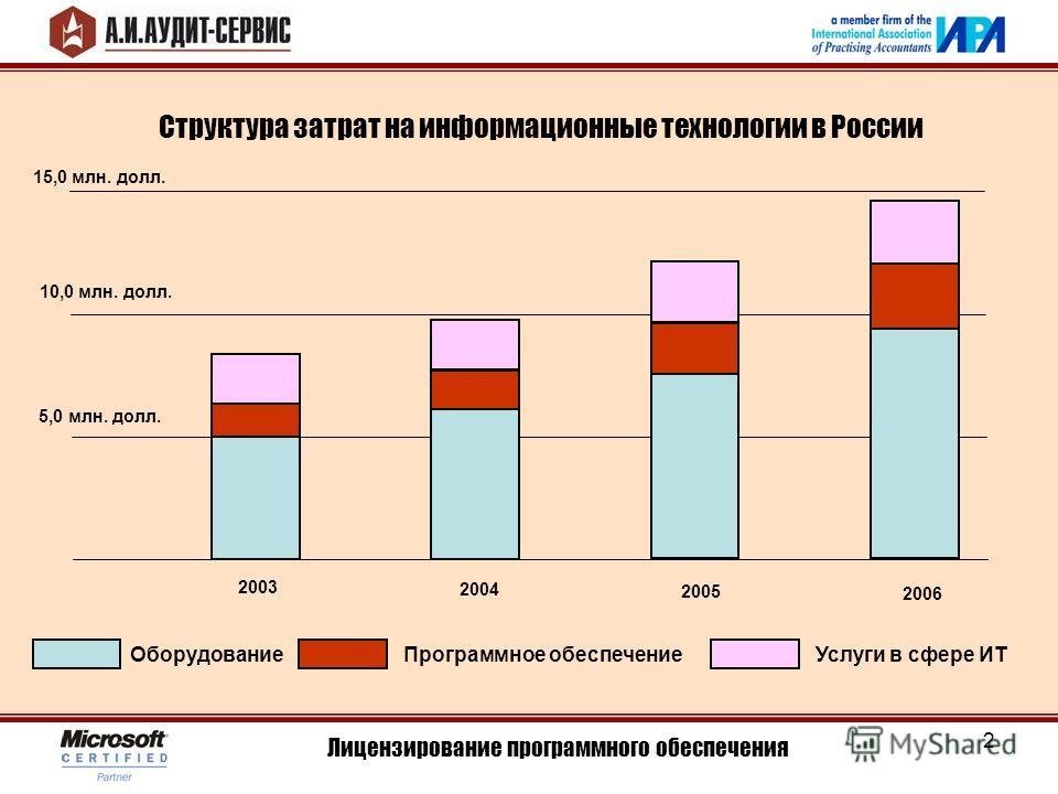 2 Лицензирование программного обеспечения Структура затрат на информационные технологии в России 5,0 млн. долл. 10,0 млн. долл. 15,0 млн. долл. 2003 2004 2005 2006 ОборудованиеПрограммное обеспечениеУслуги в сфере ИТ