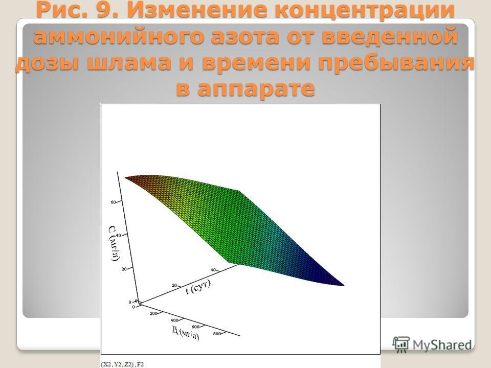 Рис. 9. Изменение концентрации аммонийного азота от введенной дозы шлама и времени пребывания в аппарате