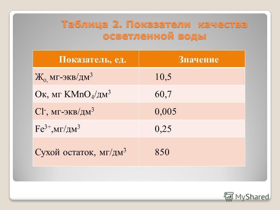 Таблица 2. Показатели качества осветленной воды Показатель, ед.Значение Ж о, мг-экв/дм 3 10,5 Ок, мг KMnO 4 /дм 3 60,7 Cl -, мг-экв/дм 3 0,005 Fe 3+,мг/дм 3 0,25 Сухой остаток, мг/дм 3 850