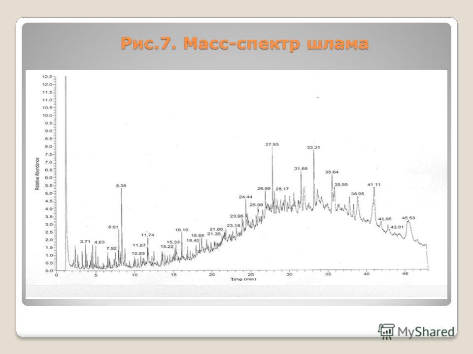 Рис.7. Масс-спектр шлама