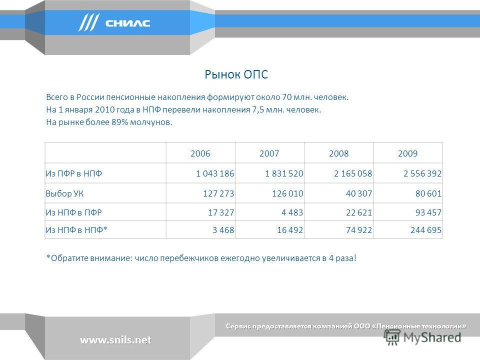 Всего в России пенсионные накопления формируют около 70 млн. человек. На 1 января 2010 года в НПФ перевели накопления 7,5 млн. человек. На рынке более 89% молчунов. 2006200720082009 Из ПФР в НПФ1 043 1861 831 5202 165 0582 556 392 Выбор УК127 273126