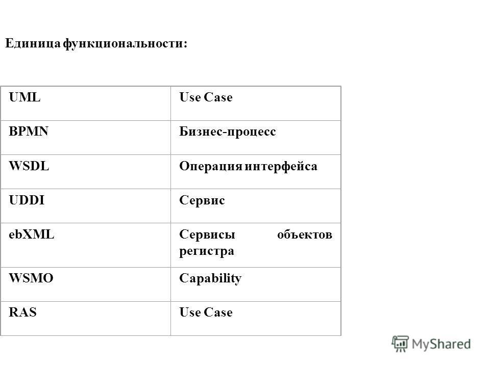 Единица функциональности: UMLUse Case BPMNБизнес-процесс WSDLОперация интерфейса UDDIСервис ebXMLСервисы объектов регистра WSMOCapability RASUse Case