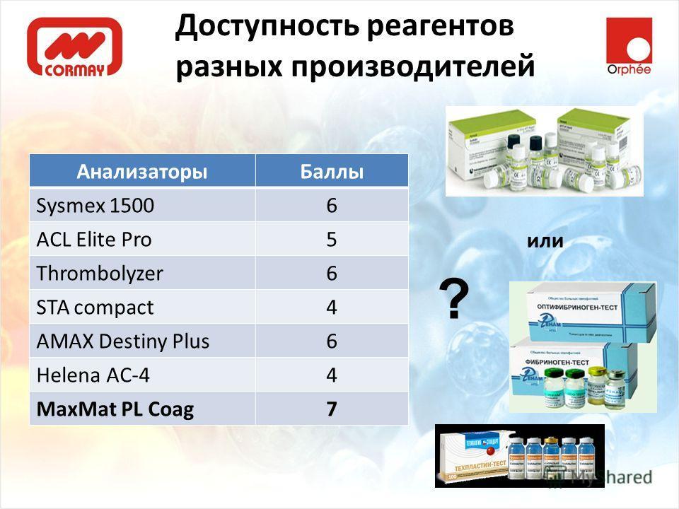 Доступность реагентов разных производителей АнализаторыБаллы Sysmex 15006 ACL Elite Pro5 Thrombolyzer6 STA compact4 AMAX Destiny Plus6 Helena AC-44 MaxMat PL Coag7 или ?