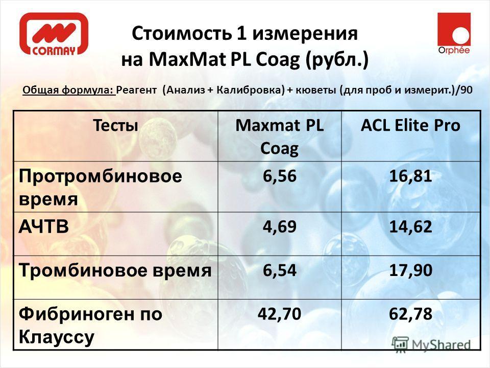 Стоимость 1 измерения на MaxMat PL Coag (рубл.) Общая формула: Реагент (Анализ + Калибровка) + кюветы (для проб и измерит.)/90 ТестыMaxmat PL Coag ACL Elite Pro Протромбиновое время 6,5616,81 АЧТВ 4,6914,62 Тромбиновое время 6,5417,90 Фибриноген по К