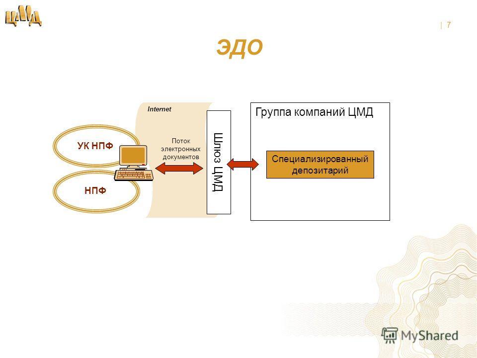 | 7 Internet ЭДО Специализированный депозитарий Группа компаний ЦМД Шлюз ЦМД Поток электронных документов УК НПФ НПФ