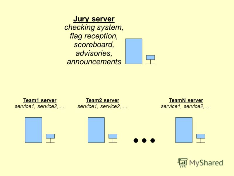 Jury server checking system, flag reception, scoreboard, advisories, announcements Team1 server service1, service2,... TeamN server service1, service2,... Team2 server service1, service2,...