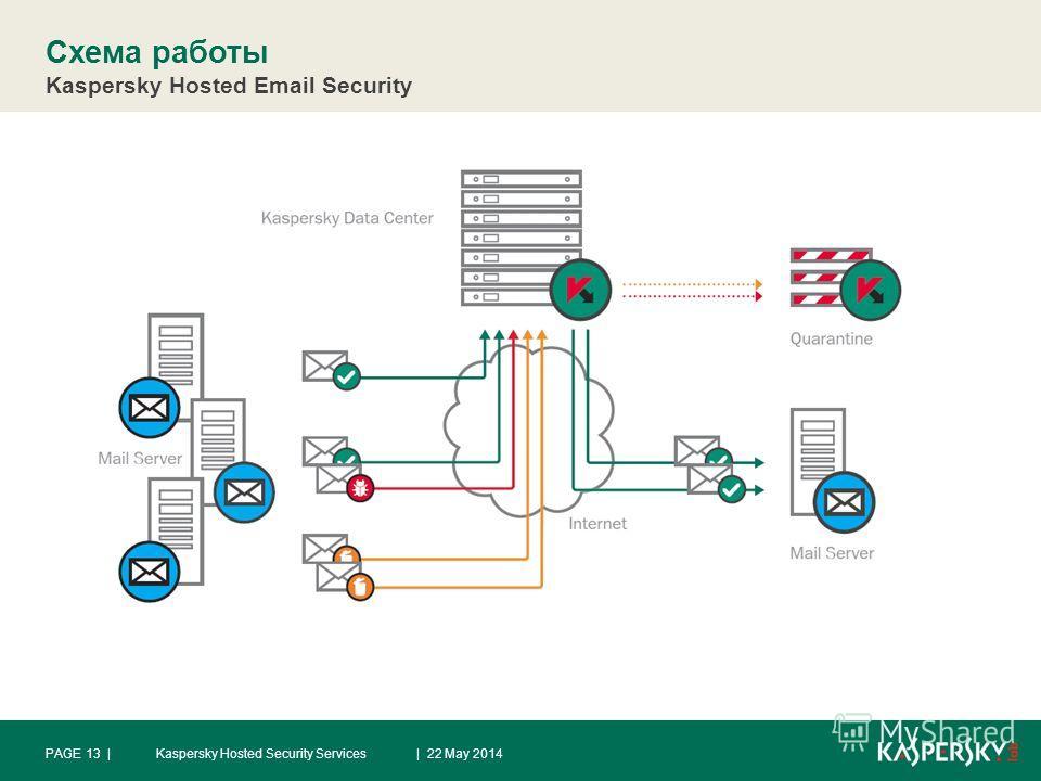 Схема работы Kaspersky Hosted Email Security | 22 May 2014Kaspersky Hosted Security ServicesPAGE 13 |