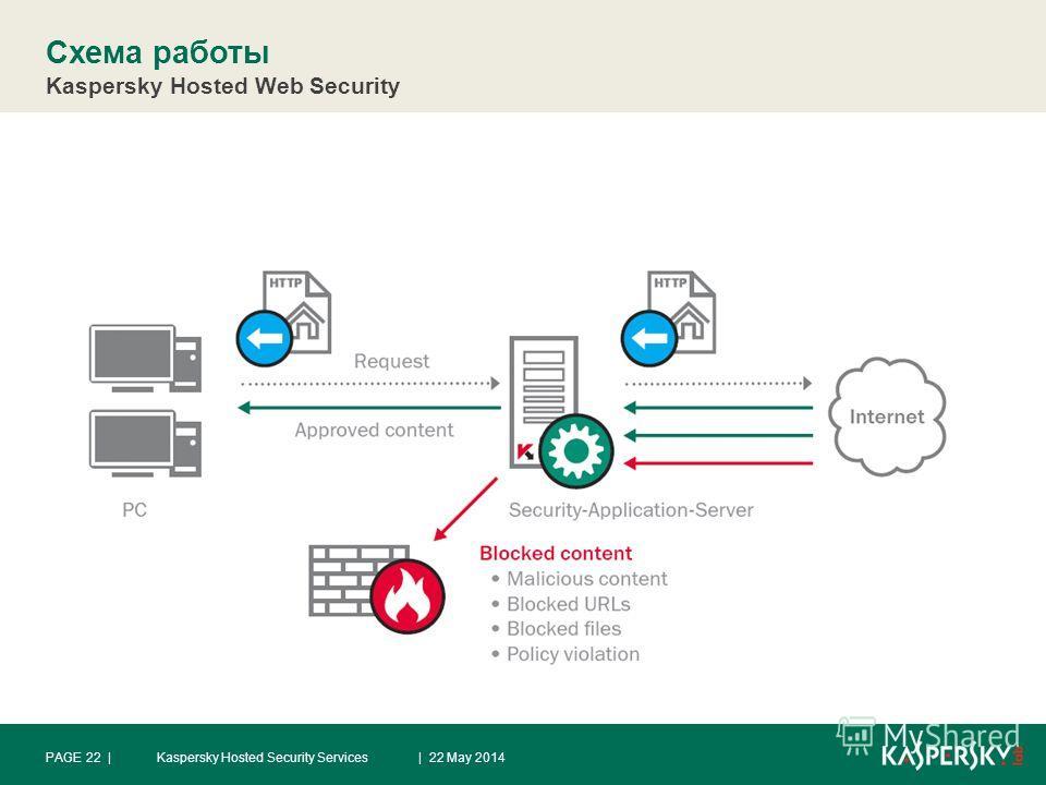 Схема работы Kaspersky Hosted Web Security | 22 May 2014PAGE 22 |Kaspersky Hosted Security Services