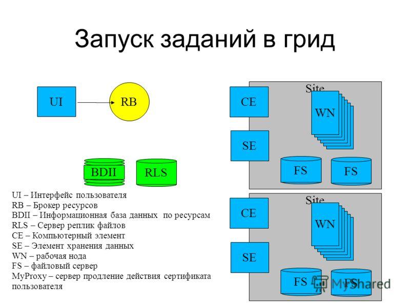 Site Запуск заданий в грид UI RB CE SE WN BDII RLS FS CE SE WN FS UI – Интерфейс пользователя RB – Брокер ресурсов BDII – Информационная база данных по ресурсам RLS – Сервер реплик файлов CE – Компьютерный элемент SE – Элемент хранения данных WN – ра