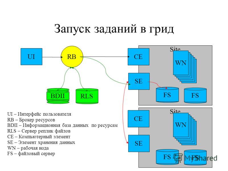 Site Запуск заданий в грид UI RB CE SE WN BDII RLS FS Site CE SE WN FS UI – Интерфейс пользователя RB – Брокер ресурсов BDII – Информационная база данных по ресурсам RLS – Сервер реплик файлов CE – Компьютерный элемент SE – Элемент хранения данных WN