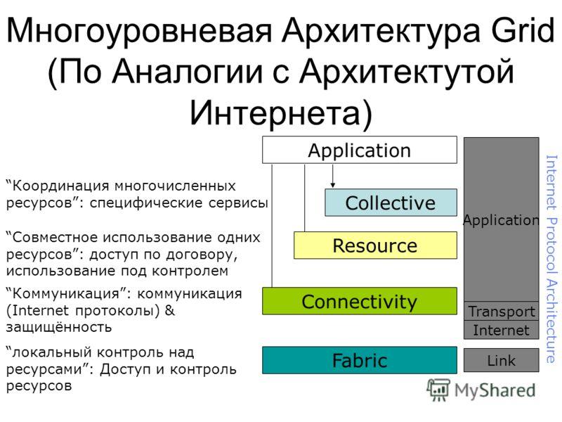 Многоуровневая Архитектура Grid (По Аналогии с Архитектутой Интернета) Application Fabric локальный контроль над ресурсами: Доступ и контроль ресурсов Connectivity Коммуникация: коммуникация (Internet протоколы) & защищённость Resource Совместное исп