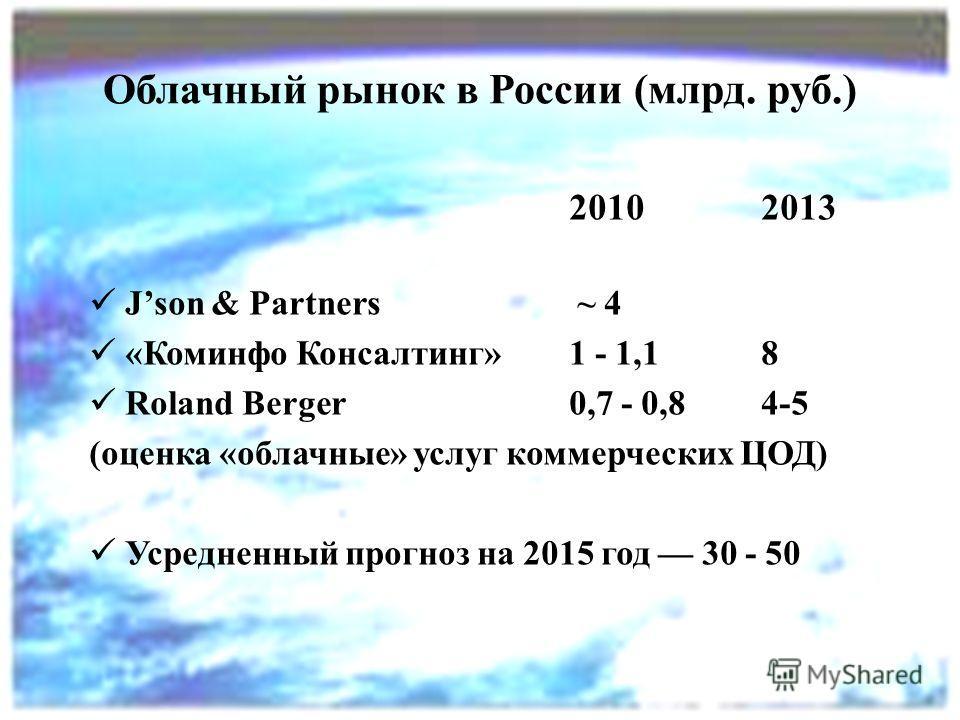 Облачный рынок в России (млрд. руб.) 20102013 Json & Partners ~ 4 «Коминфо Консалтинг» 1 - 1,1 8 Roland Berger 0,7 - 0,8 4-5 (оценка «облачные» услуг коммерческих ЦОД) Усредненный прогноз на 2015 год 30 - 50