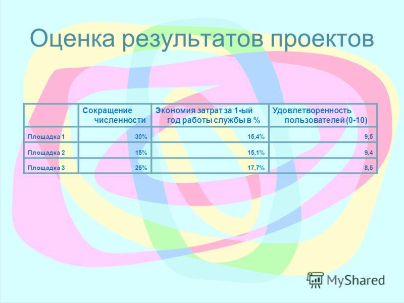 Оценка результатов проектов Сокращение численности Экономия затрат за 1-ый год работы службы в % Удовлетворенность пользователей (0-10) Площадка 130%15,4%9,5 Площадка 215%15,1%9.4 Площадка 325%17,7%8,5