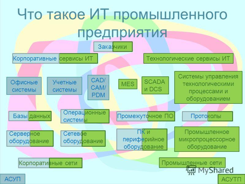 Что такое ИТ промышленного предприятия Промышленные сети Корпоративные сети Серверное оборудование Сетевое оборудование ПК и периферийное оборудование Промышленное микропроцессорное оборудование Офисные системы Базы данных Операционные системы Промеж