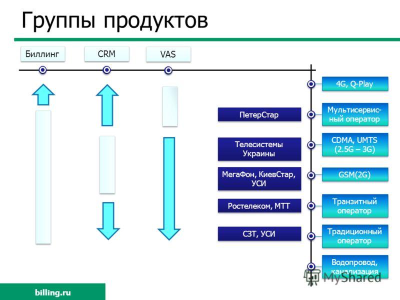 Группы продуктов Мультисервис- ный оператор 4G, Q-Play CDMA, UMTS (2.5G – 3G) CDMA, UMTS (2.5G – 3G) GSM(2G) Транзитный оператор Традиционный оператор Водопровод, канализация ПетерСтар Телесистемы Украины МегаФон, КиевСтар, УСИ Ростелеком, МТТ СЗТ, У