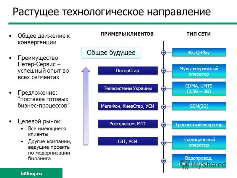 billing.ru Растущее технологическое направление Мультисервисный оператор 4G, Q-Play CDMA, UMTS (2.5G – 3G) CDMA, UMTS (2.5G – 3G) GSM(2G) Транзитный оператор Традиционный оператор Водопровод, канализация и т.т. ТИП СЕТИПРИМЕРЫ КЛИЕНТОВ Общее будущее