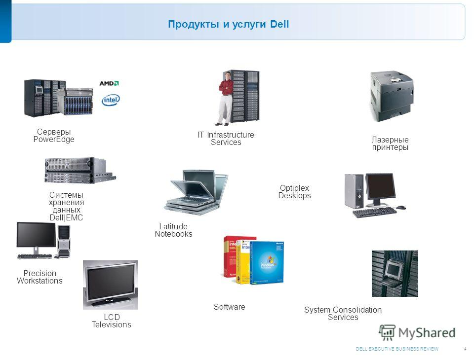 DELL EXECUTIVE BUSINESS REVIEW4 Продукты и услуги Dell Системы хранения данных Dell|EMC Лазерные принтеры LCD Televisions Optiplex Desktops Precision Workstations Серверы PowerEdge Latitude Notebooks IT Infrastructure Services System Consolidation Se