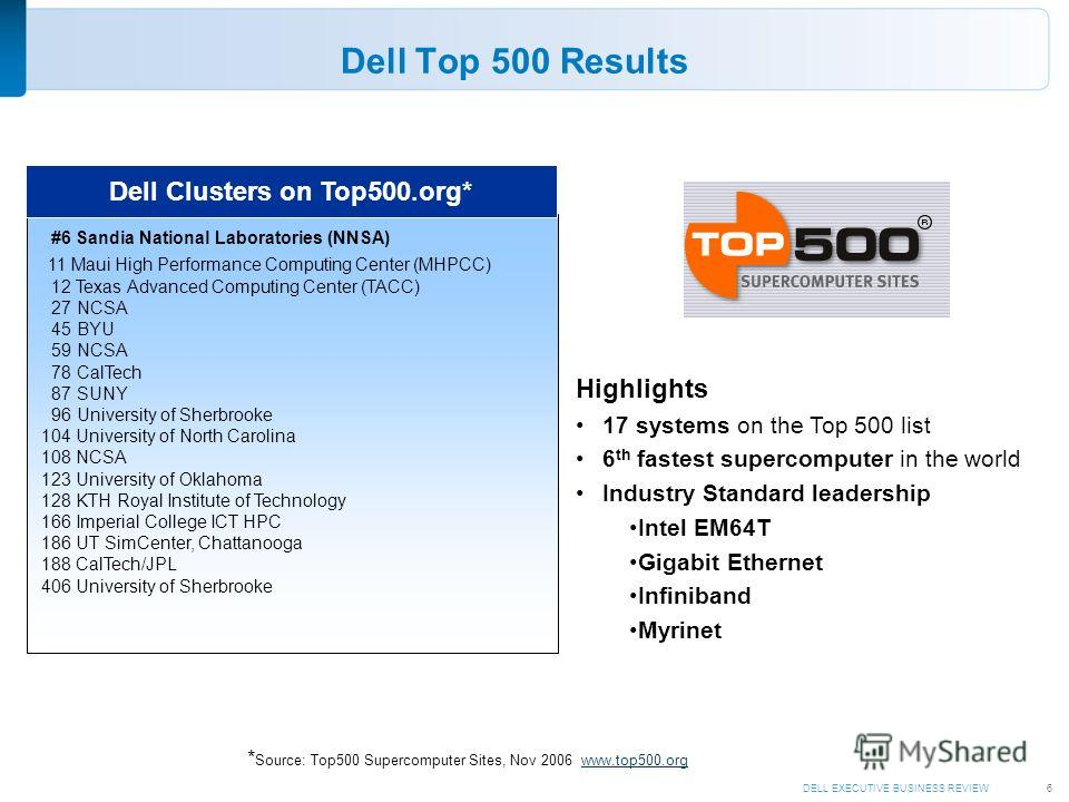 DELL EXECUTIVE BUSINESS REVIEW6 Dell Top 500 Results #6 Sandia National Laboratories (NNSA) 11 Maui High Performance Computing Center (MHPCC) 12 Texas Advanced Computing Center (TACC) 27 NCSA 45 BYU 59 NCSA 78 CalTech 87 SUNY 96 University of Sherbro