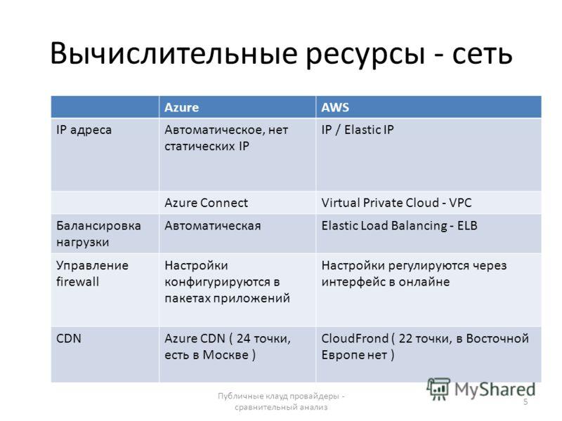 Вычислительные ресурсы - сеть Публичные клауд провайдеры - сравнительный анализ 5 AzureAWS IP адресаАвтоматическое, нет статических IP IP / Elastic IP Azure ConnectVirtual Private Cloud - VPC Балансировка нагрузки АвтоматическаяElastic Load Balancing