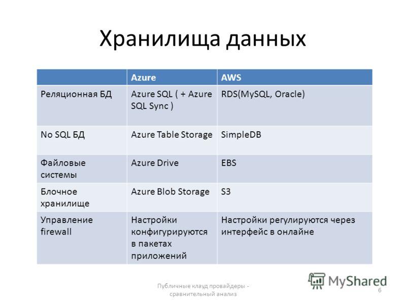 Хранилища данных Публичные клауд провайдеры - сравнительный анализ 6 AzureAWS Реляционная БДAzure SQL ( + Azure SQL Sync ) RDS(MySQL, Oracle) No SQL БДAzure Table StorageSimpleDB Файловые системы Azure DriveEBS Блочное хранилище Azure Blob StorageS3