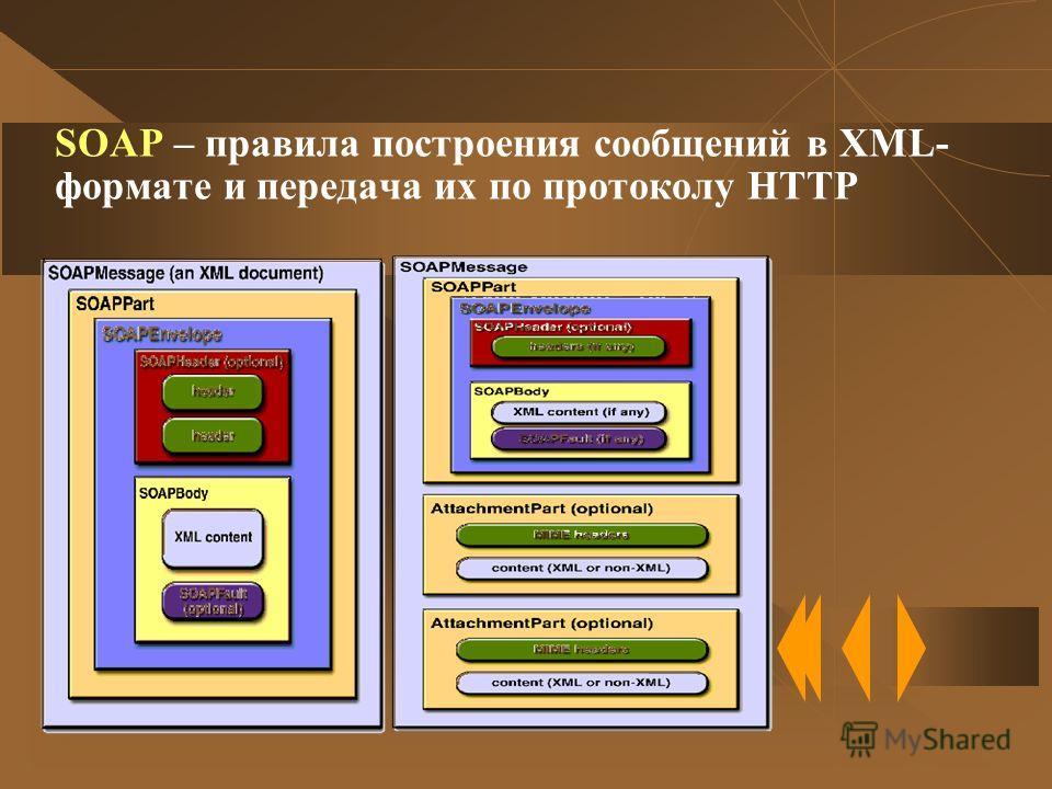 SOAP – правила построения сообщений в XML- формате и передача их по протоколу HTTP......................