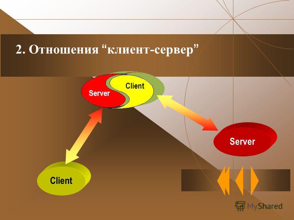 2. Отношения клиент-сервер Client Server Client