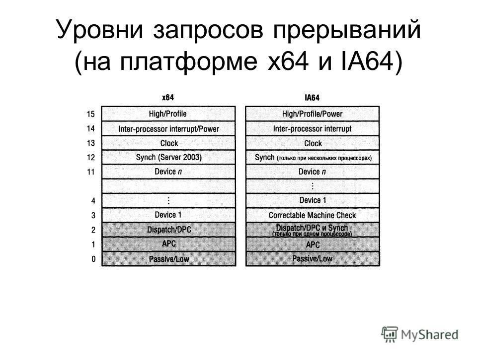 Уровни запросов прерываний (на платформе х64 и IA64)