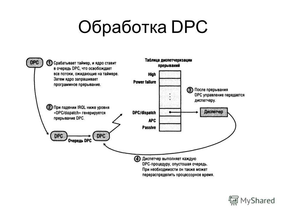 Обработка DPC