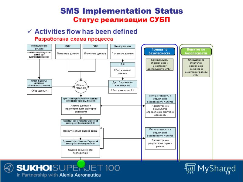 Activities flow has been defined Разработана схема процесса 13 SMS Implementation Status Статус реализации СУБП