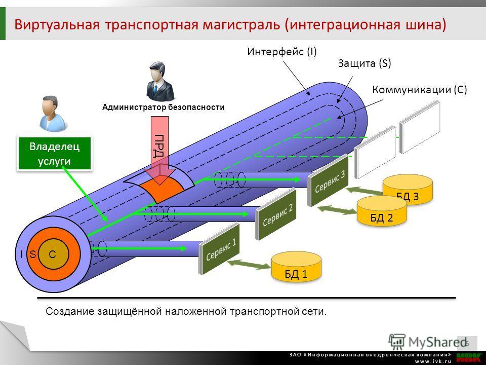 ЗАО «Информационная внедренческая компания» www.ivk.ru Виртуальная транспортная магистраль (интеграционная шина) 5 Создание защищённой наложенной транспортной сети. Интерфейс (I) Защита (S) Коммуникации (C) I S C Владелец услуги ПРД Администратор без