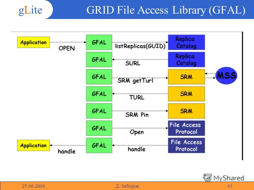 gLite 25.06.2006Д. Заборов43 GRID File Access Library (GFAL)