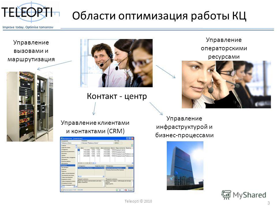 Improve today. Optimise tomorrow Teleopti © 2010 3 Области оптимизация работы КЦ Контакт - центр Управление вызовами и маршрутизация Управление клиентами и контактами (CRM) Управление операторскими ресурсами Управление инфраструктурой и бизнес-процес