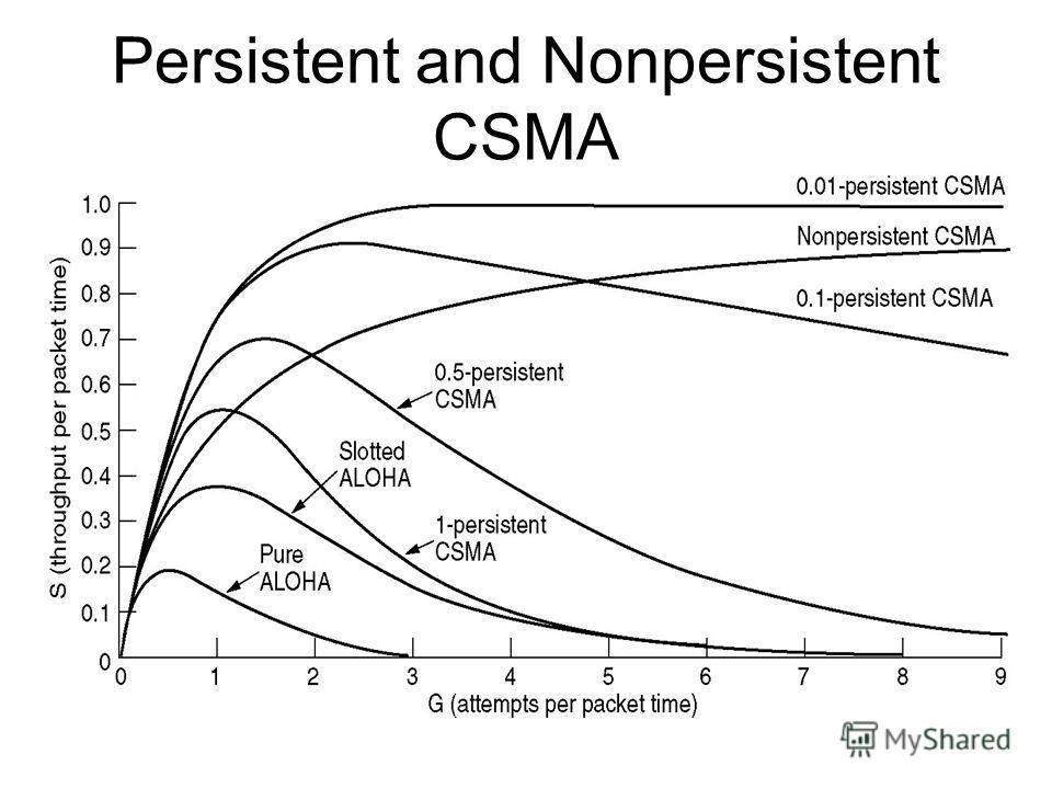 Persistent and Nonpersistent CSMA Comparison of the channel utilization versus load for various random access protocols.