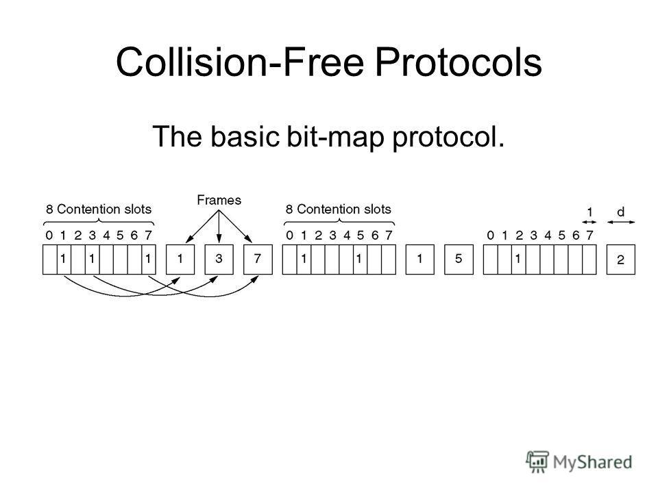Collision-Free Protocols The basic bit-map protocol.