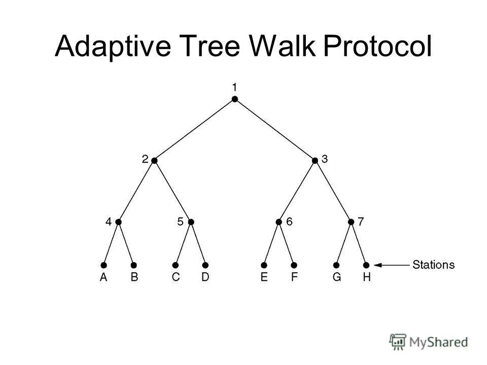 Adaptive Tree Walk Protocol The tree for eight stations.