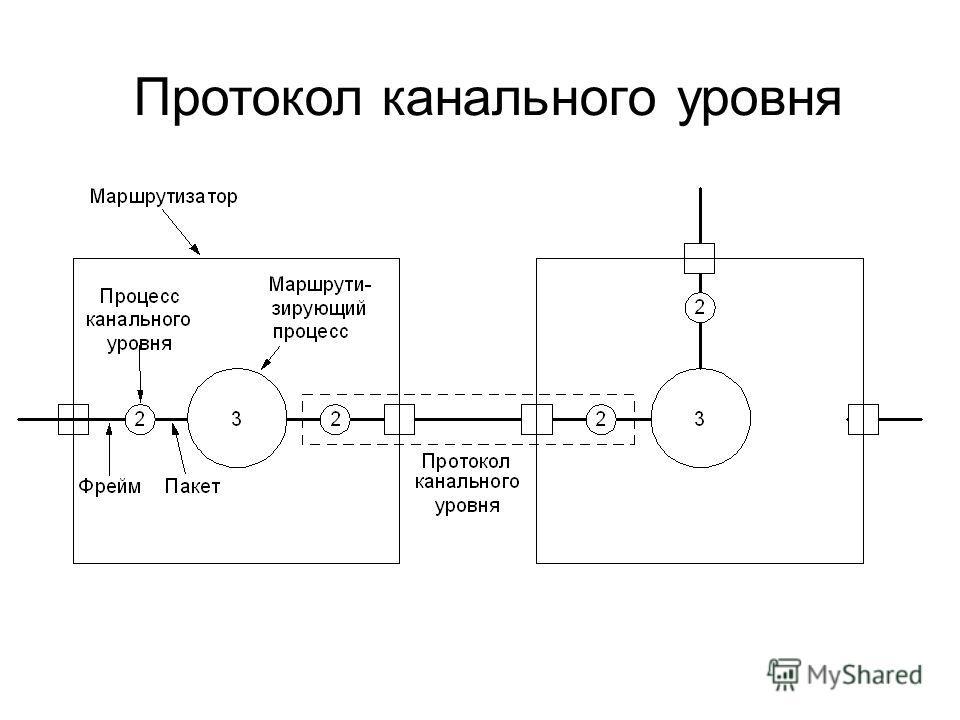 Протокол канального уровня