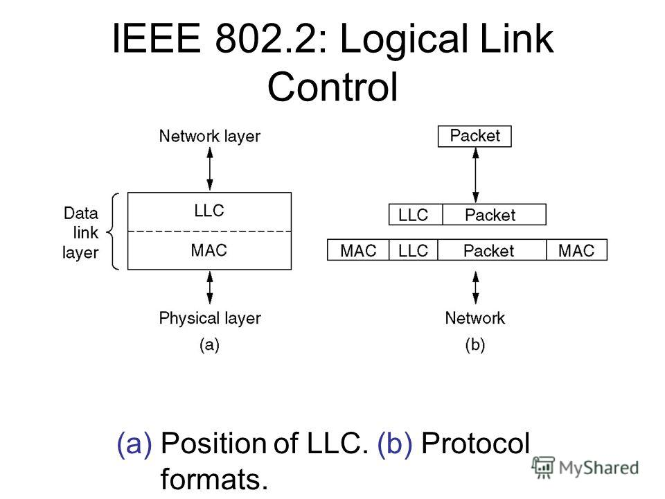 IEEE 802.2: Logical Link Control (a) Position of LLC. (b) Protocol formats.