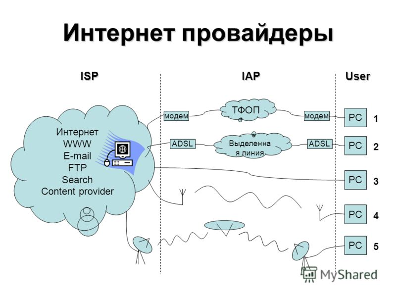 Интернет провайдеры PC модем ТФОП Интернет WWW E-mail FTP Search Content provider PC ADSL Выделенна я линия PC ISPIAPUser 1 2 3 4 5
