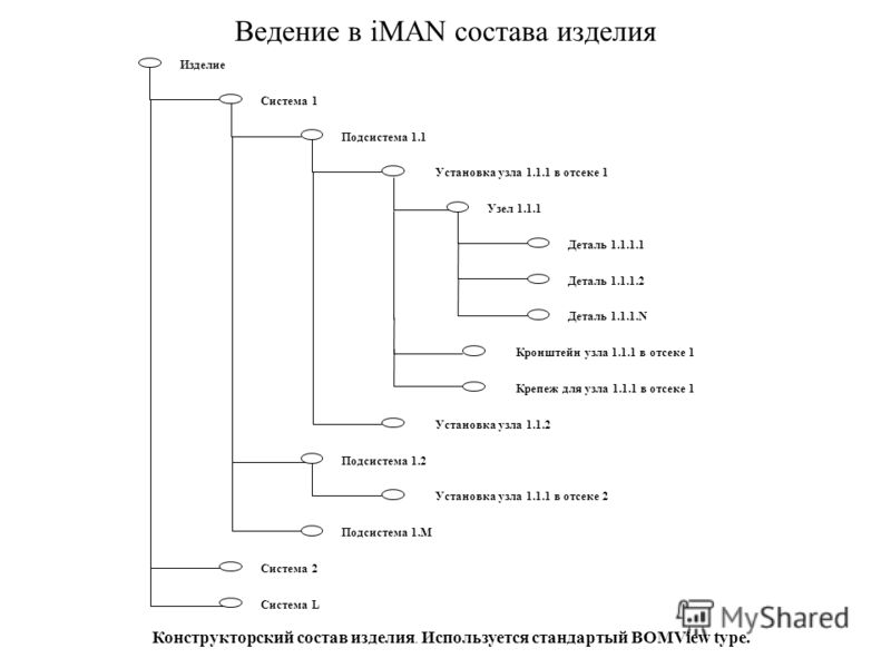 Ведение в iMAN состава изделия Изделие Система 1 Подсистема 1.1 Система 2 Система L Подсистема 1.M Установка узла 1.1.1 в отсеке 1 Подсистема 1.2 Установка узла 1.1.2 Узел 1.1.1 Кронштейн узла 1.1.1 в отсеке 1 Деталь 1.1.1.1 Деталь 1.1.1.2 Деталь 1.1