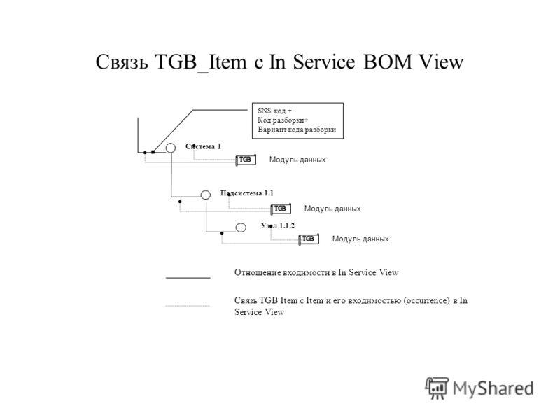 Связь TGB_Item с In Service BOM View Система 1 Подсистема 1.1 Узел 1.1.2 Модуль данных Отношение входимости в In Service View Связь TGB Item c Item и его входимостью (occurrence) в In Service View SNS код + Код разборки+ Вариант кода разборки