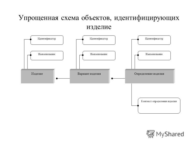 Упрощенная схема объектов, идентифицирующих изделие Идентификатор Наименование Идентификатор Наименование Идентификатор Наименование Контекст определения изделия ИзделиеОпределение изделияВариант изделия