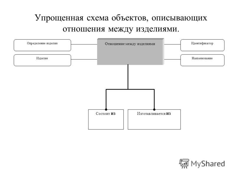 Упрощенная схема объектов, описывающих отношения между изделиями. Отношение между изделиями Идентификатор Наименование Определение изделия Изделие Состоит из Изготавливается из